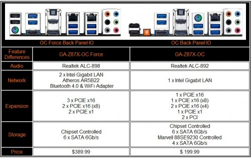 GIGABYTE GA-X87X-OC Force and OC Model Specifications