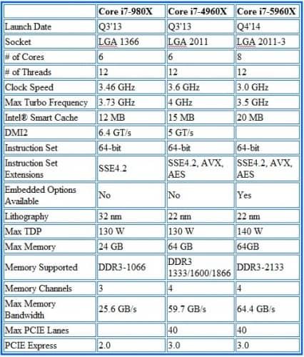 Intel Core i7-5960X Haswell-E Processor Specs 10