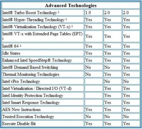 Intel Core i7-5960X Haswell-E Processor Specs 11