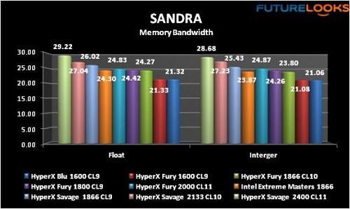 Kingston HyperX Savage 1866MHz 16GB DDR3 Dual Channel Memory Kit Reviewed