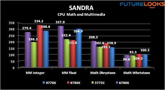 "Intel Core i7-6700K ""Skylake"" LGA 1151 Processor Reviewed"