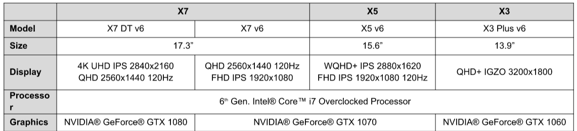 AORUS and GIGABYTE Unleash GTX 10 Series Laptops